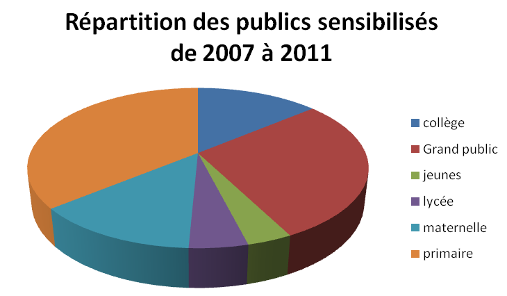 repartition du public sensibilisé